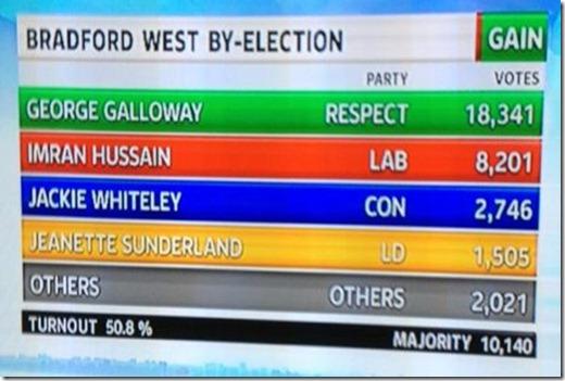 bradford-west-result